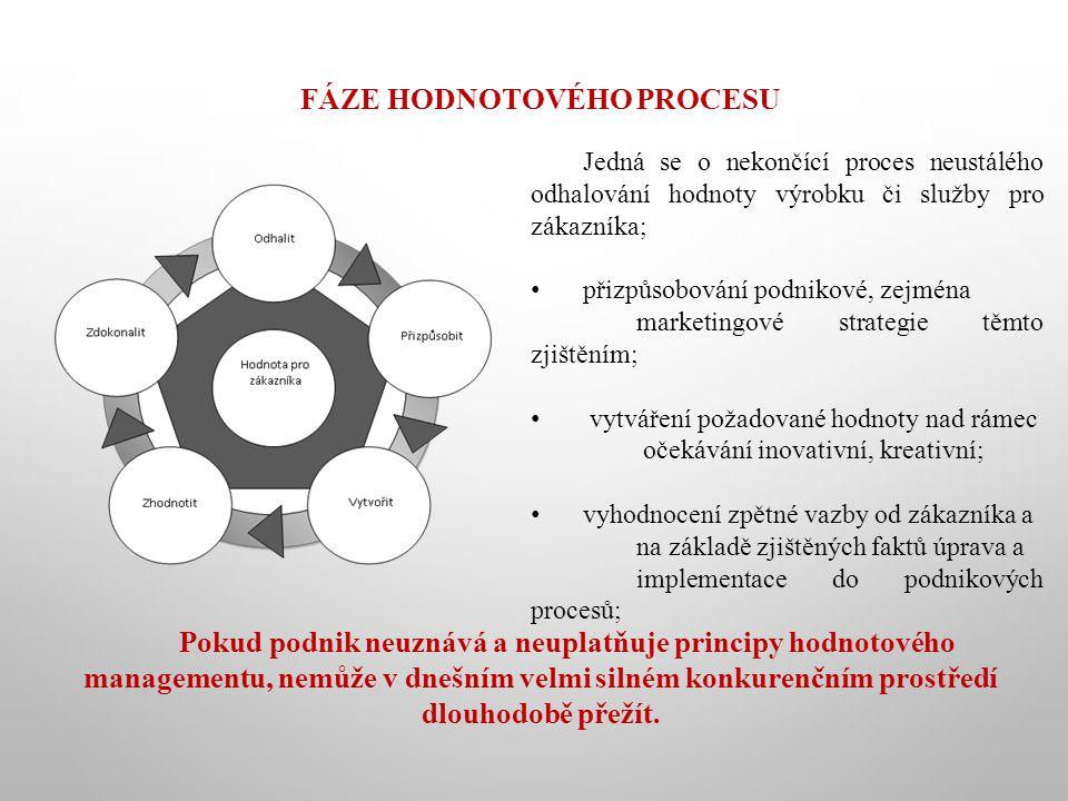 FÁZE HODNOTOVÉHO PROCESU Jedná se o nekončící proces neustálého odhalování hodnoty výrobku či služby pro zákazníka; přizpůsobování podnikové, zejména