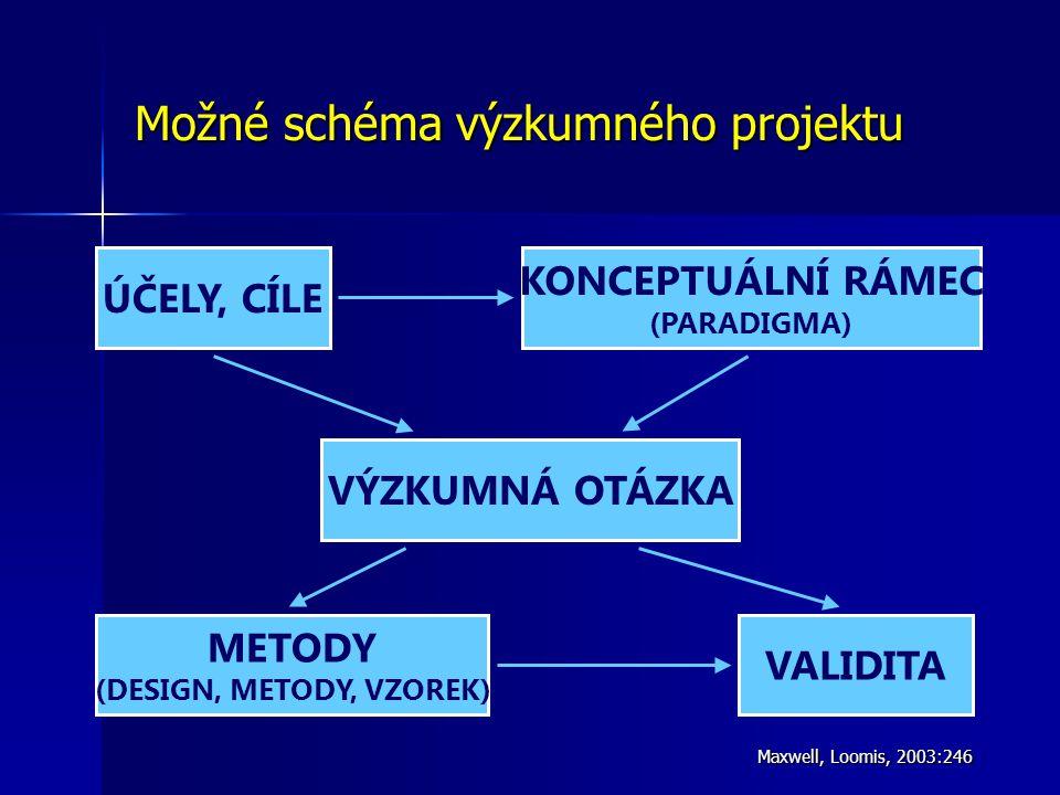Možné schéma výzkumného projektu Maxwell, Loomis, 2003:246 ÚČELY, CÍLE KONCEPTUÁLNÍ RÁMEC (PARADIGMA) VÝZKUMNÁ OTÁZKA METODY (DESIGN, METODY, VZOREK) VALIDITA