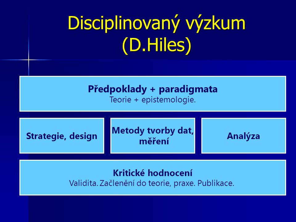 Disciplinovaný výzkum (D.Hiles) Předpoklady + paradigmata Teorie + epistemologie.