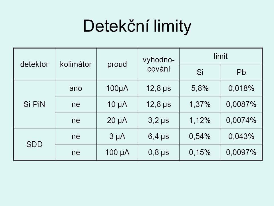Detekční limity detektorkolimátorproud vyhodno- cování limit SiPb Si-PiN ano100μA12,8 μs5,8%5,8%0,018% ne10 μA12,8 μs1,37%0,0087% ne20 μA3,2 μs1,12%0,