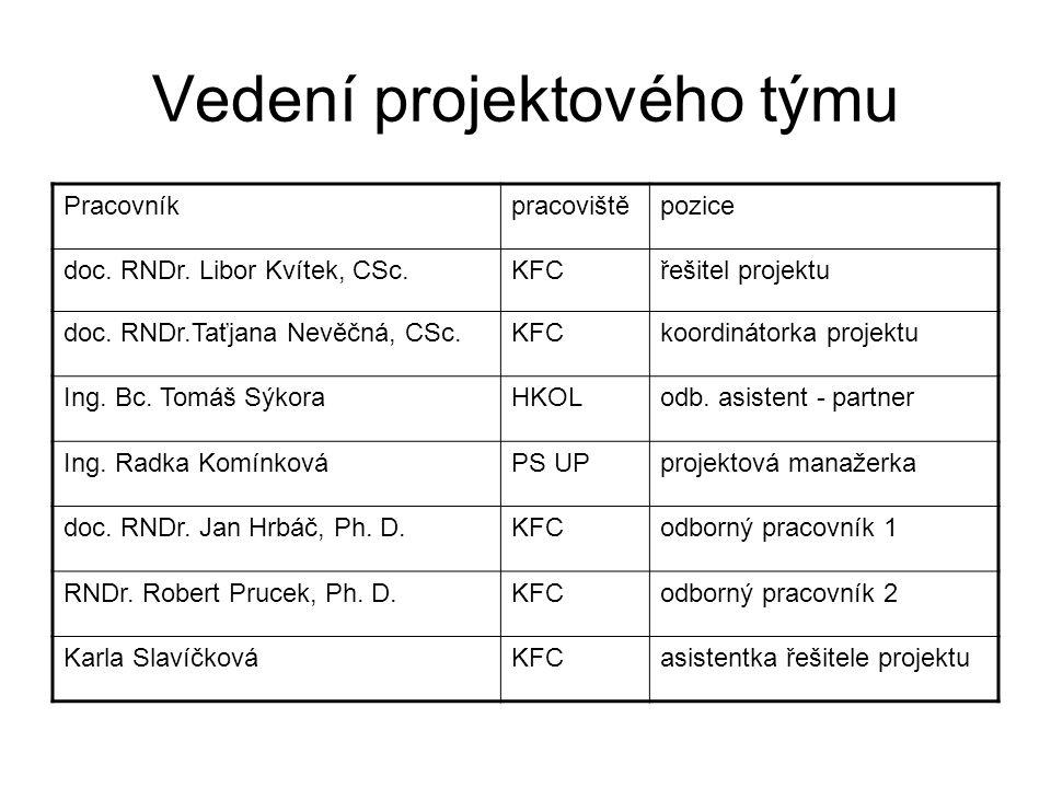 Další členové projektového týmu - lektoři 5 členů Katedry fyzikální chemie 1 člen Katedry organické chemie 1 členka kabinetu cizích jazyků 2 zaměstnanci Právnické fakulty 1 zaměstnanec Lékařské fakulty 2 zaměstnanci Projektu 2 studenti doktorského stud.
