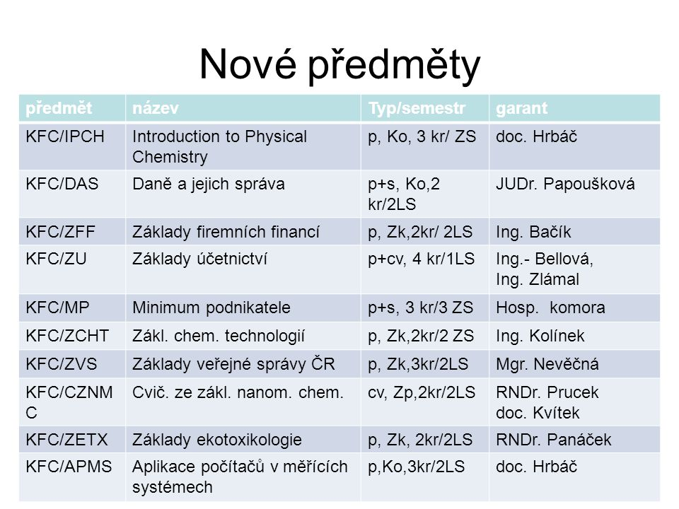 Nové předměty předmětnázevTyp/semestrgarant KFC/IPCHIntroduction to Physical Chemistry p, Ko, 3 kr/ ZSdoc. Hrbáč KFC/DASDaně a jejich správap+s, Ko,2
