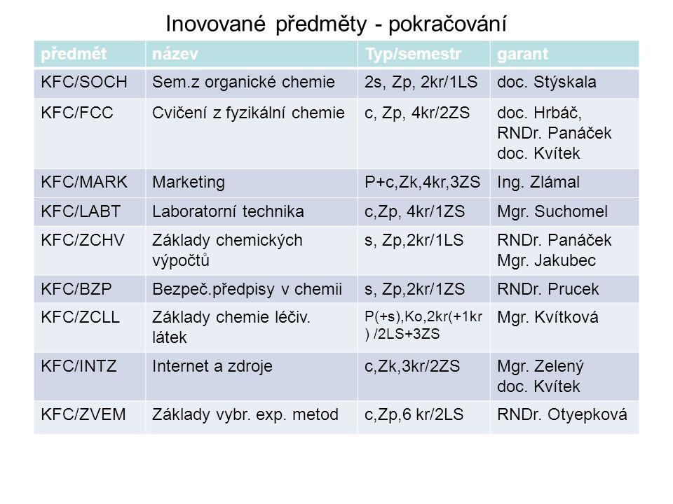 Inovované předměty - pokračování předmětnázevTyp/semestrgarant KFC/SOCHSem.z organické chemie2s, Zp, 2kr/1LSdoc. Stýskala KFC/FCCCvičení z fyzikální c