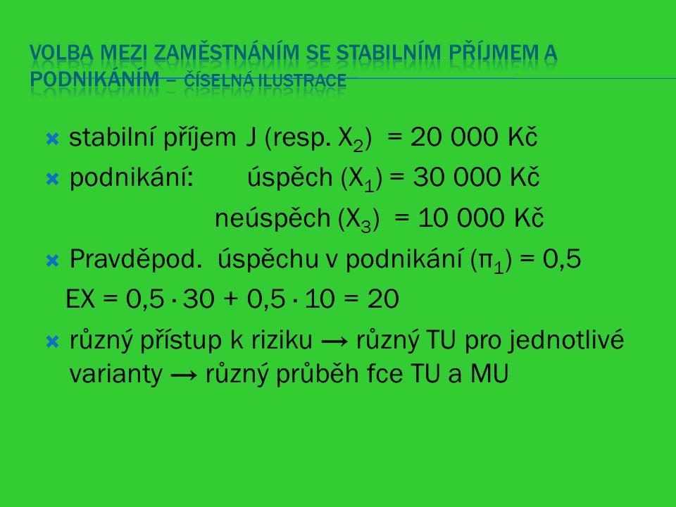  stabilní příjem J (resp. X 2 ) = 20 000 Kč  podnikání: úspěch (X 1 ) = 30 000 Kč neúspěch (X 3 ) = 10 000 Kč  Pravděpod. úspěchu v podnikání (π 1