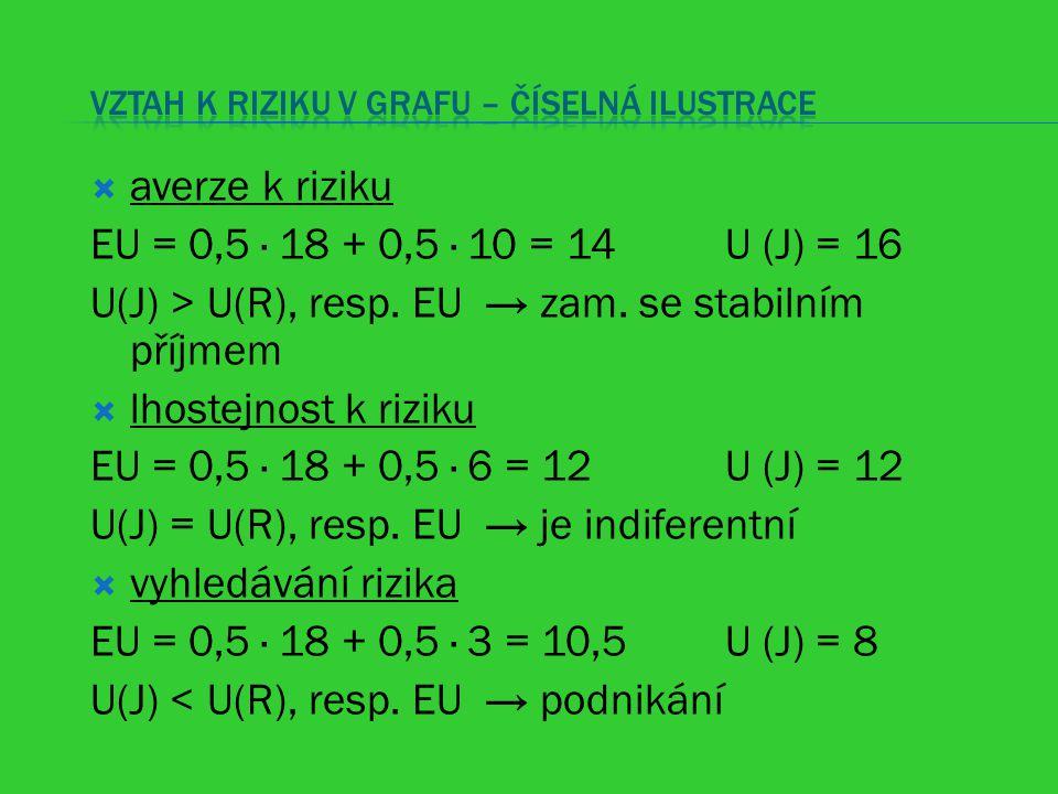  averze k riziku EU = 0,5 · 18 + 0,5 · 10 = 14 U (J) = 16 U(J) > U(R), resp. EU → zam. se stabilním příjmem  lhostejnost k riziku EU = 0,5 · 18 + 0,