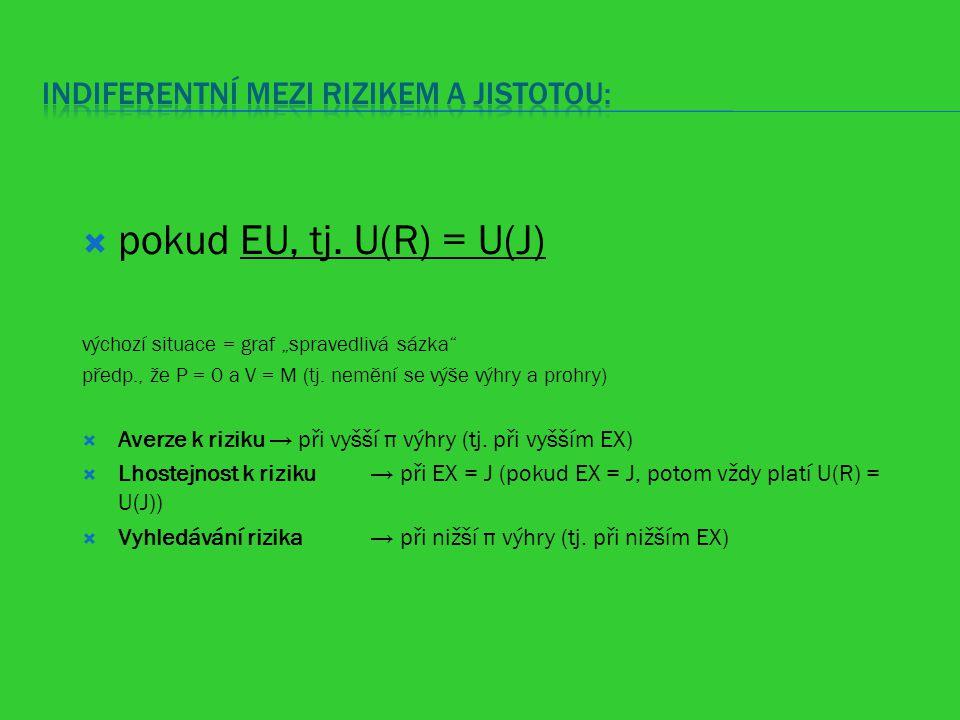 """ pokud EU, tj. U(R) = U(J) výchozí situace = graf """"spravedlivá sázka"""" předp., že P = 0 a V = M (tj. nemění se výše výhry a prohry)  Averze k riziku"""