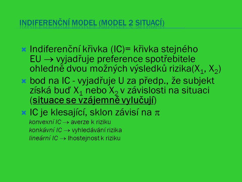  Indiferenční křivka (IC)= křivka stejného EU  vyjadřuje preference spotřebitele ohledně dvou možných výsledků rizika(X 1, X 2 )  bod na IC - vyja