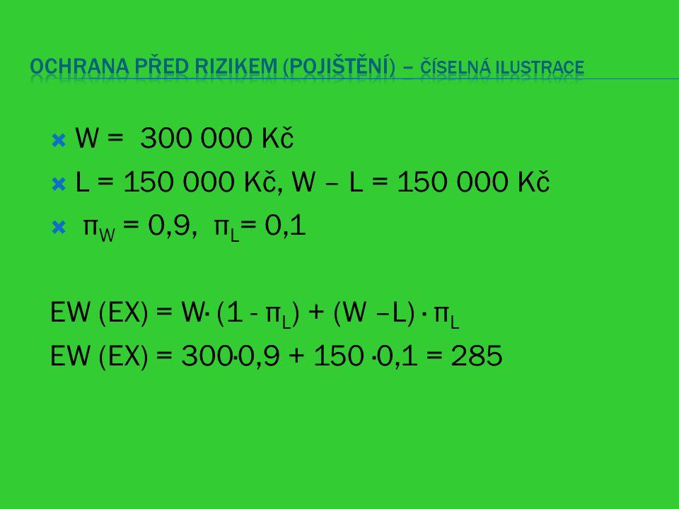  W = 300 000 Kč  L = 150 000 Kč, W – L = 150 000 Kč  π W = 0,9, π L = 0,1 EW (EX) = W· (1 - π L ) + (W –L) · π L EW (EX) = 300·0,9 + 150 ·0,1 = 285