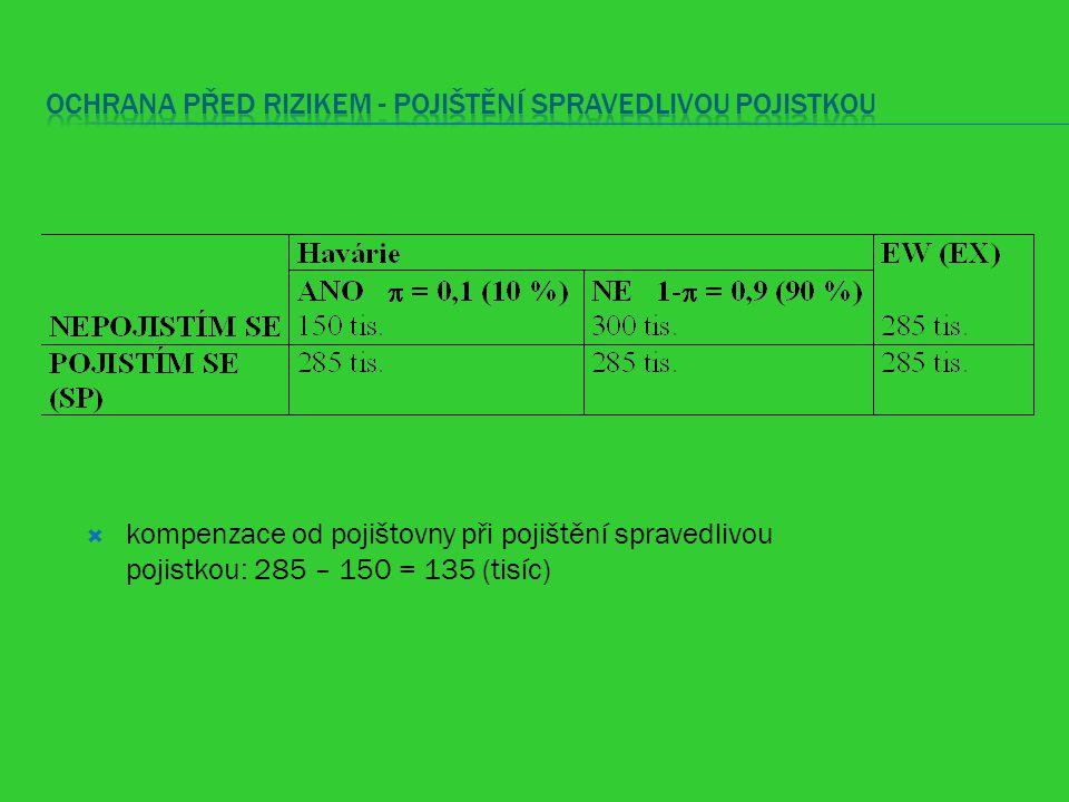  kompenzace od pojištovny při pojištění spravedlivou pojistkou: 285 – 150 = 135 (tisíc)