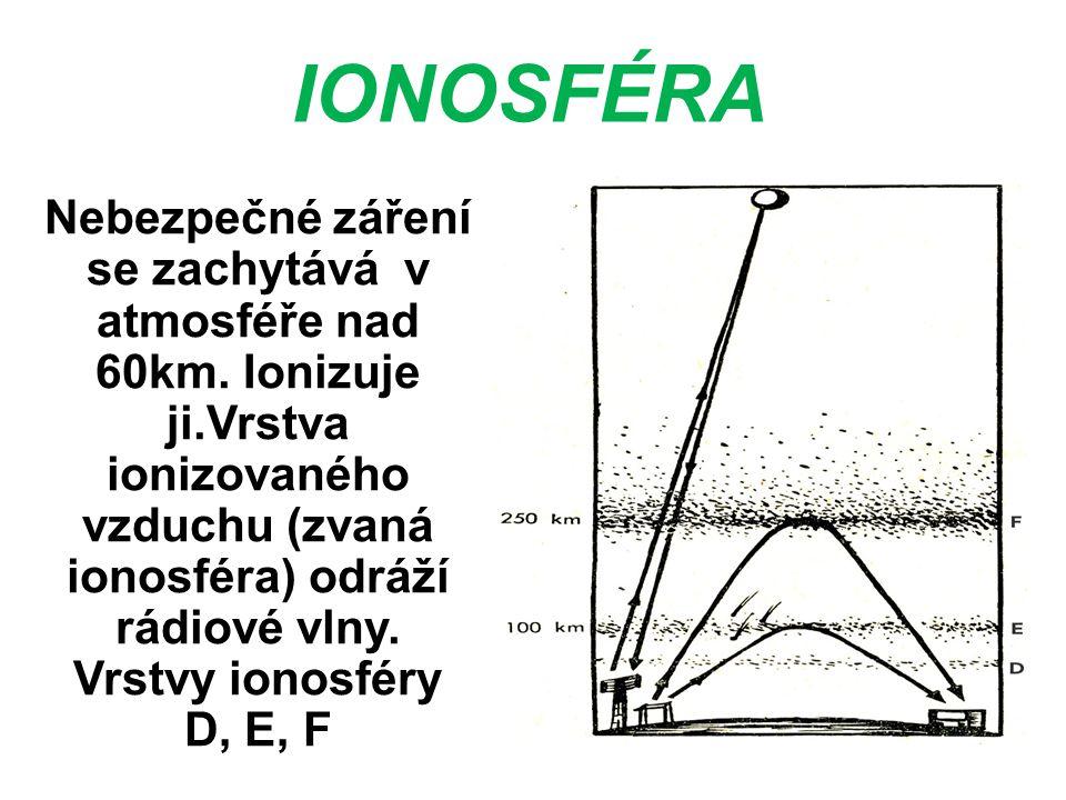 IONOSFÉRA Nebezpečné záření se zachytává v atmosféře nad 60km. Ionizuje ji.Vrstva ionizovaného vzduchu (zvaná ionosféra) odráží rádiové vlny. Vrstvy i