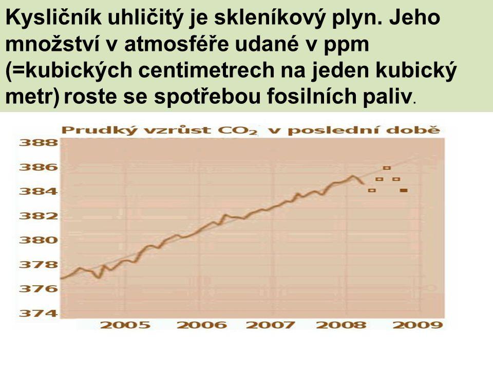 Kysličník uhličitý je skleníkový plyn. Jeho množství v atmosféře udané v ppm (=kubických centimetrech na jeden kubický metr) roste se spotřebou fosiln