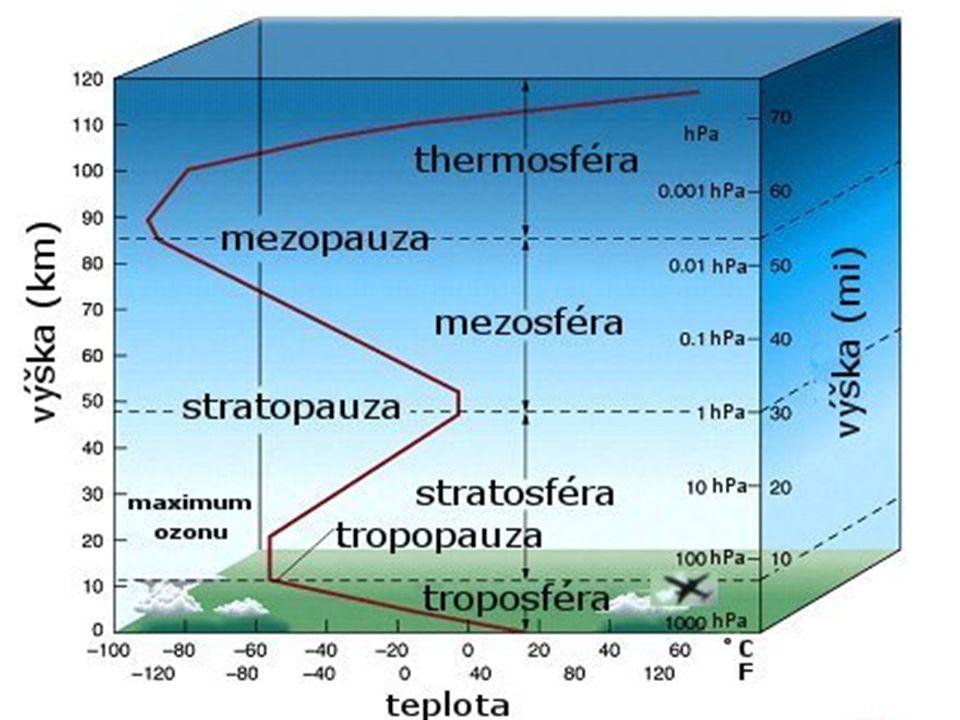 TROPOSFÉRA je nejnižší vrstvou, její průměrná výška je v našich zeměpisných šířkách asi 11 km.
