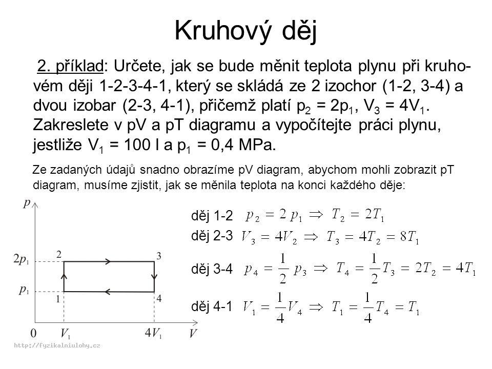 Kruhový děj 2. příklad: Určete, jak se bude měnit teplota plynu při kruho- vém ději 1-2-3-4-1, který se skládá ze 2 izochor (1-2, 3-4) a dvou izobar (