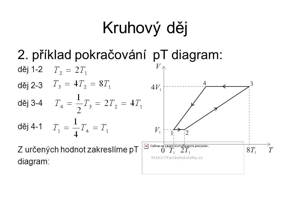 Kruhový děj 2. příklad pokračování pT diagram: děj 1-2 děj 2-3 děj 3-4 děj 4-1 Z určených hodnot zakreslíme pT diagram: