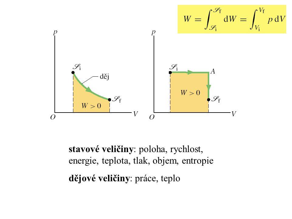 stavové veličiny: poloha, rychlost, energie, teplota, tlak, objem, entropie dějové veličiny: práce, teplo