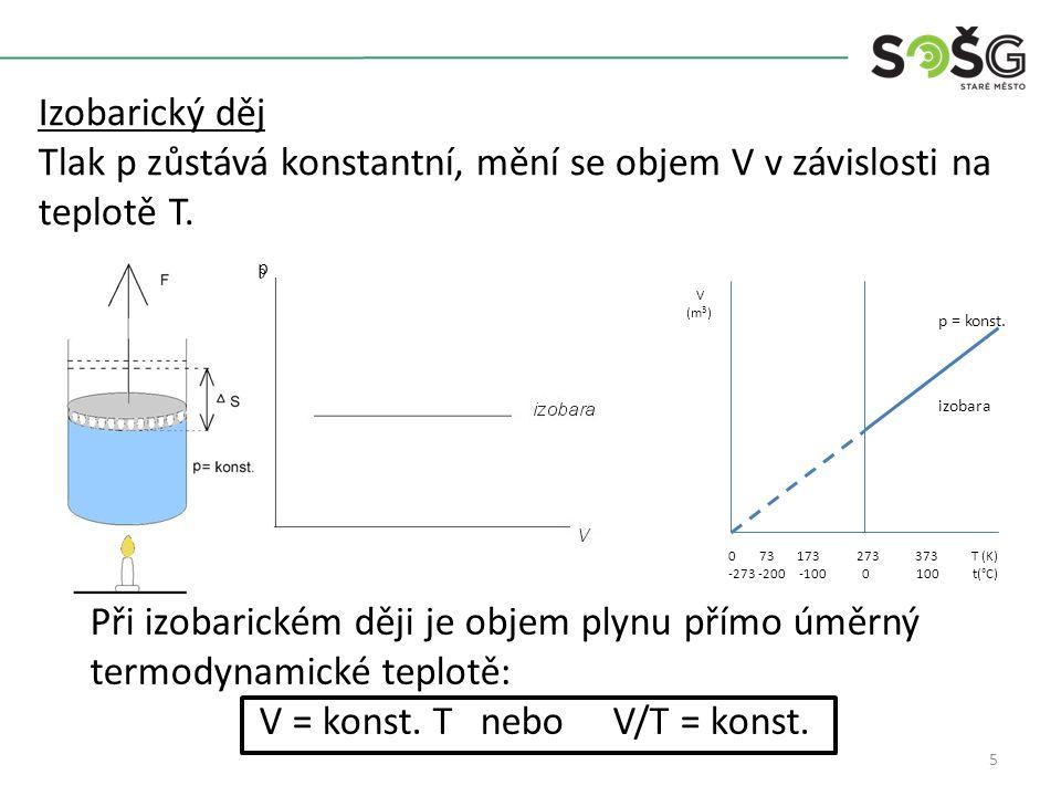 5 Izobarický děj Tlak p zůstává konstantní, mění se objem V v závislosti na teplotě T.