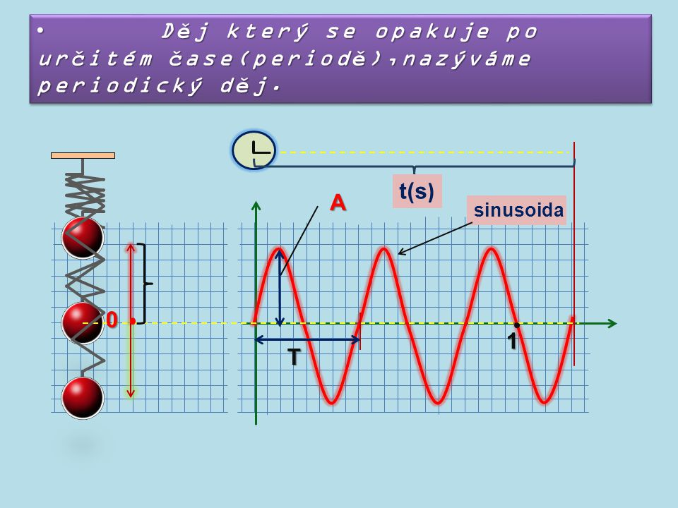 Děj který se opakuje po určitém čase(periodě),nazýváme periodický děj. Děj který se opakuje po určitém čase(periodě),nazýváme periodický děj. 0 A T 1