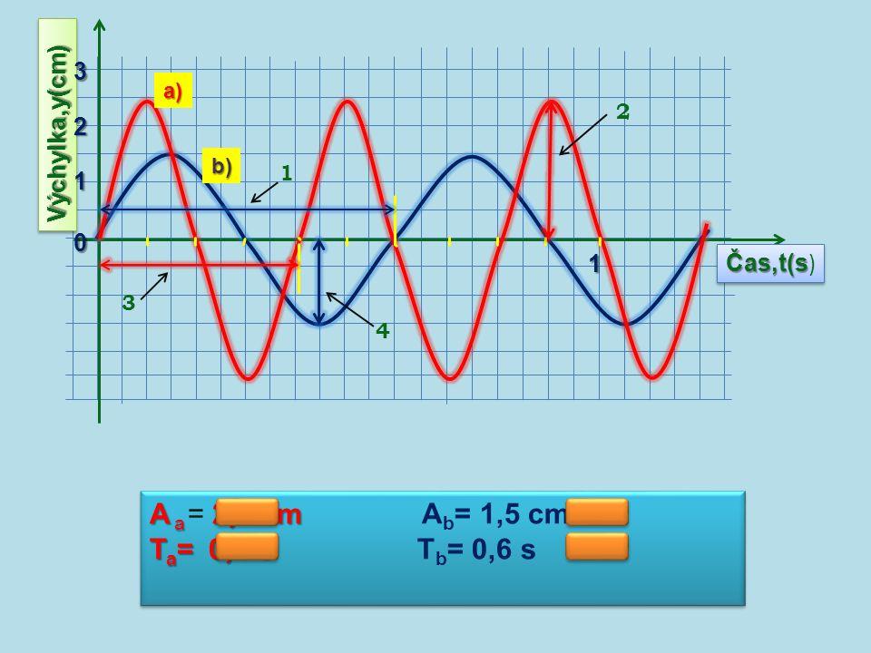Čas,t(s Čas,t(s ) Výchylka,y(cm)Výchylka,y(cm) 0 1 2 3 1 a) b) A a 2,5 cm A a = 2,5 cm A b = 1,5 cm T a = 0,4 s T a = 0,4 s T b = 0,6 s A a 2,5 cm A a