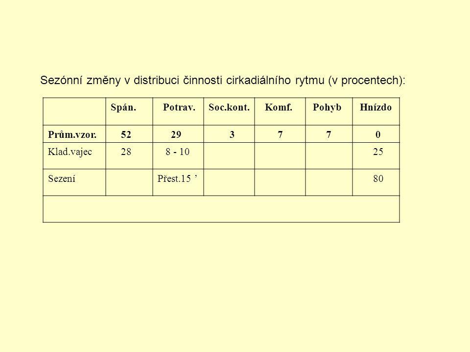 Sezónní změny v distribuci činnosti cirkadiálního rytmu (v procentech): Spán. Potrav.Soc.kont. Komf. Pohyb Hnízdo Prům.vzor. 52 29 3 7 7 0 Klad.vajec