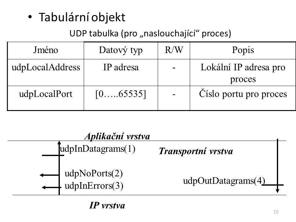 """Tabulární objekt UDP tabulka (pro """"naslouchající proces) 10 JménoDatový typR/WPopis udpLocalAddressIP adresa-Lokální IP adresa pro proces udpLocalPort[0…..65535]-Číslo portu pro proces Aplikační vrstva IP vrstva udpInDatagrams(1) udpNoPorts(2) udpInErrors(3) udpOutDatagrams(4) Transportní vrstva"""