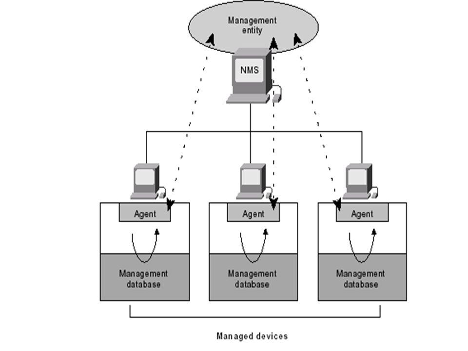 SNMPv2 PDU 33 Zprávy Get, GetNext, Set, Trap, Inform –Typ PDU: 0 Get-request 3 Set-request 1 GetNext-request 4 Trap 2 Get-response 5 Inform –Request ID – spojení požadavku s odpovědí –Error status – indikace jednoho z definovaných chybových stavů –Error index - spojení chybového stavu s určitým objektem –Objekt, hodnota – spojení objektu s určitou hodnotou (kromě Get-request a GetNext-request) Typ PDU Objekt 1 Hodnota 1 Error indexRequest IDError status Objekt 2 Hodnota 2 Objekt x Hodnota x