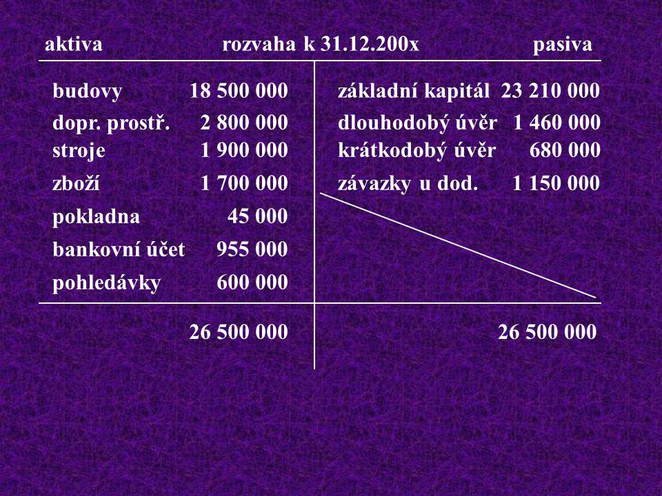 Určete, zda se jedná o aktiva nebo pasiva, dopočítejte základní kapitál a sestavte rozvahu k 31.12.200x: budovy dopr. prostř. stroje závazky u dod. zb
