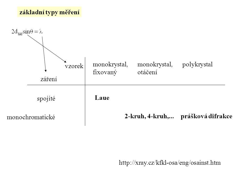 záření vzorek monochromatické spojité monokrystal, fixovaný monokrystal, otáčení polykrystal Laue prášková difrakce2-kruh, 4-kruh,... základní typy mě