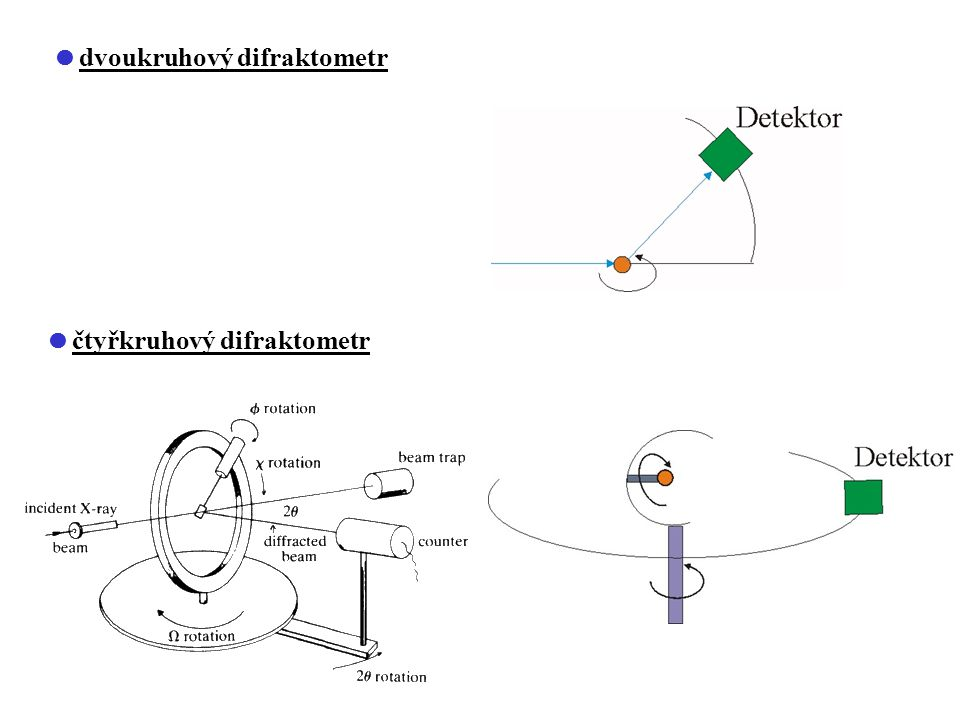  dvoukruhový difraktometr  čtyřkruhový difraktometr