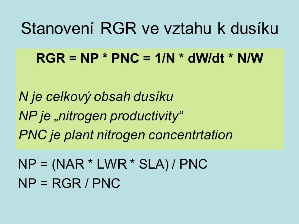 """Stanovení RGR ve vztahu k dusíku NP = (NAR * LWR * SLA) / PNC NP = RGR / PNC RGR = NP * PNC = 1/N * dW/dt * N/W N je celkový obsah dusíku NP je """"nitro"""
