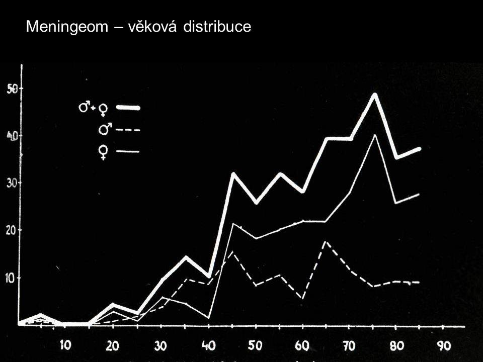 Meningeom – věková distribuce