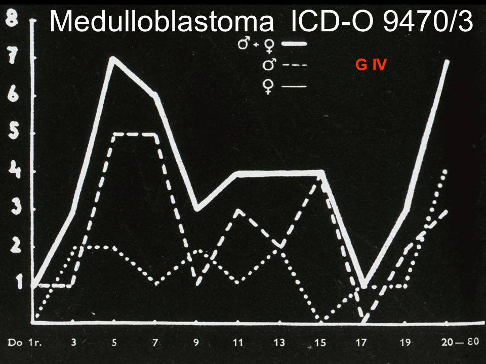 Medulloblastoma ICD-O 9470/3 G IV