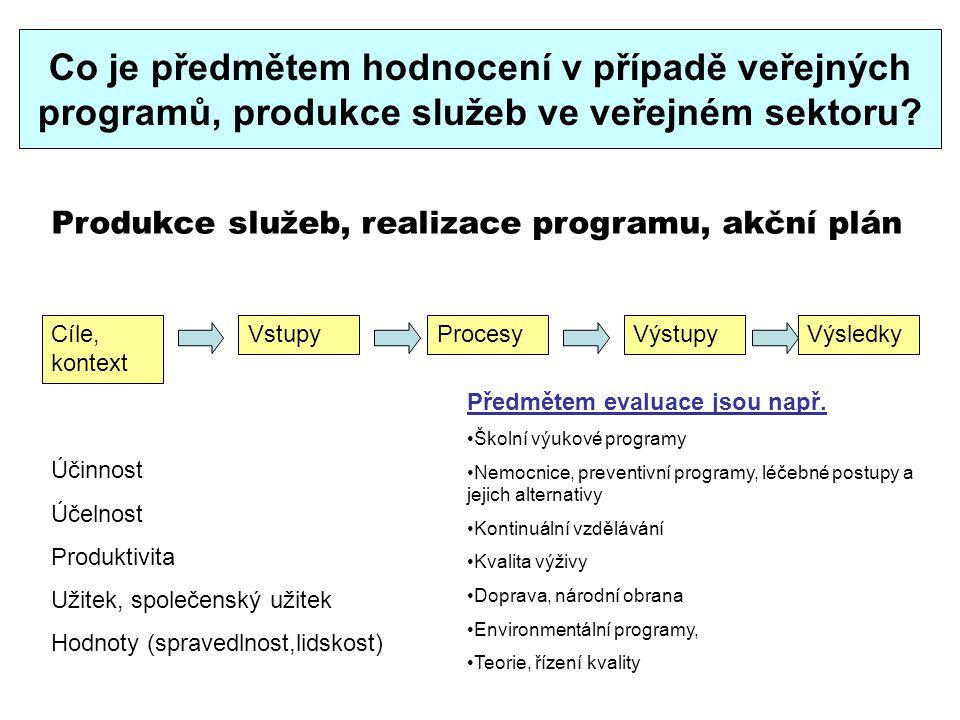 Co je předmětem hodnocení v případě veřejných programů, produkce služeb ve veřejném sektoru? Cíle, kontext VstupyProcesyVýstupyVýsledky Produkce služe