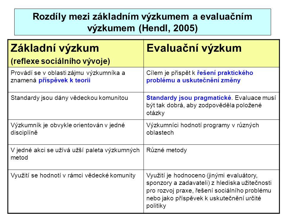 Rozdíly mezi základním výzkumem a evaluačním výzkumem (Hendl, 2005) Základní výzkum (reflexe sociálního vývoje) Evaluační výzkum Provádí se v oblasti