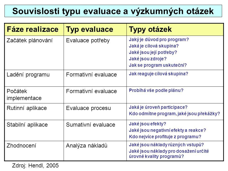 Souvislosti typu evaluace a výzkumných otázek Fáze realizaceTyp evaluaceTypy otázek Začátek plánováníEvaluace potřeby Jaký je důvod pro program? Jaká