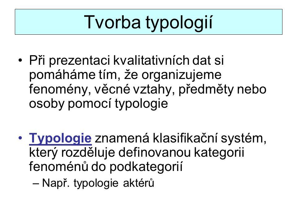 Tvorba typologií Při prezentaci kvalitativních dat si pomáháme tím, že organizujeme fenomény, věcné vztahy, předměty nebo osoby pomocí typologie Typol