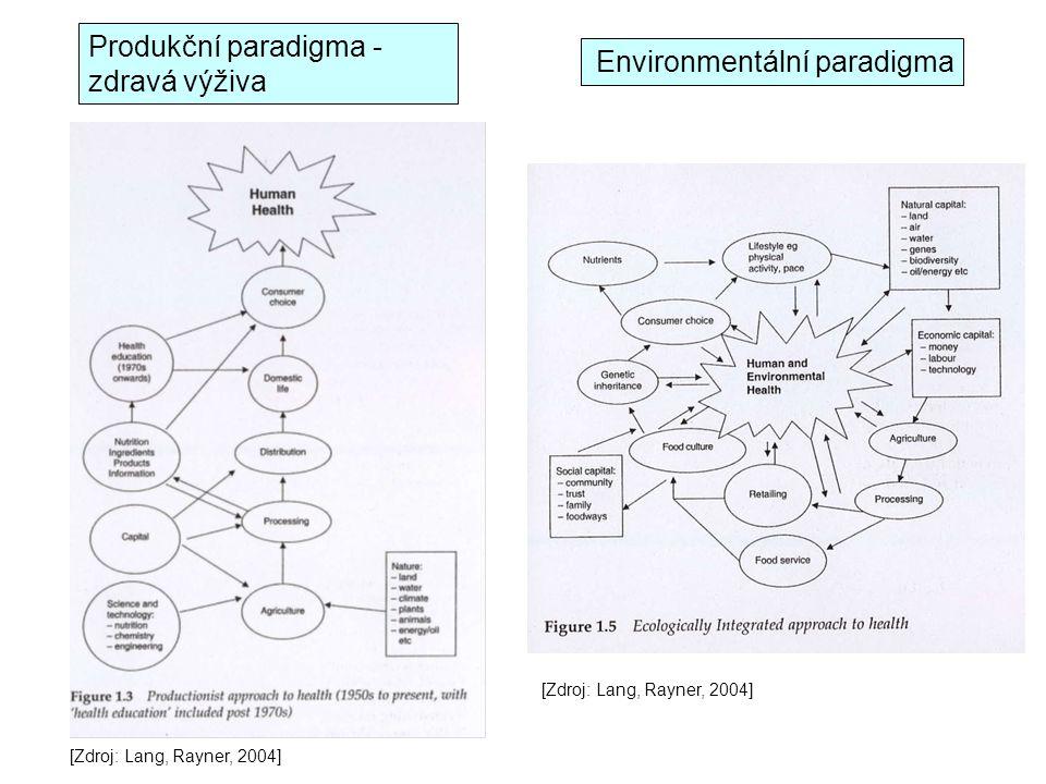 Produkční paradigma - zdravá výživa [Zdroj: Lang, Rayner, 2004] Environmentální paradigma [Zdroj: Lang, Rayner, 2004]