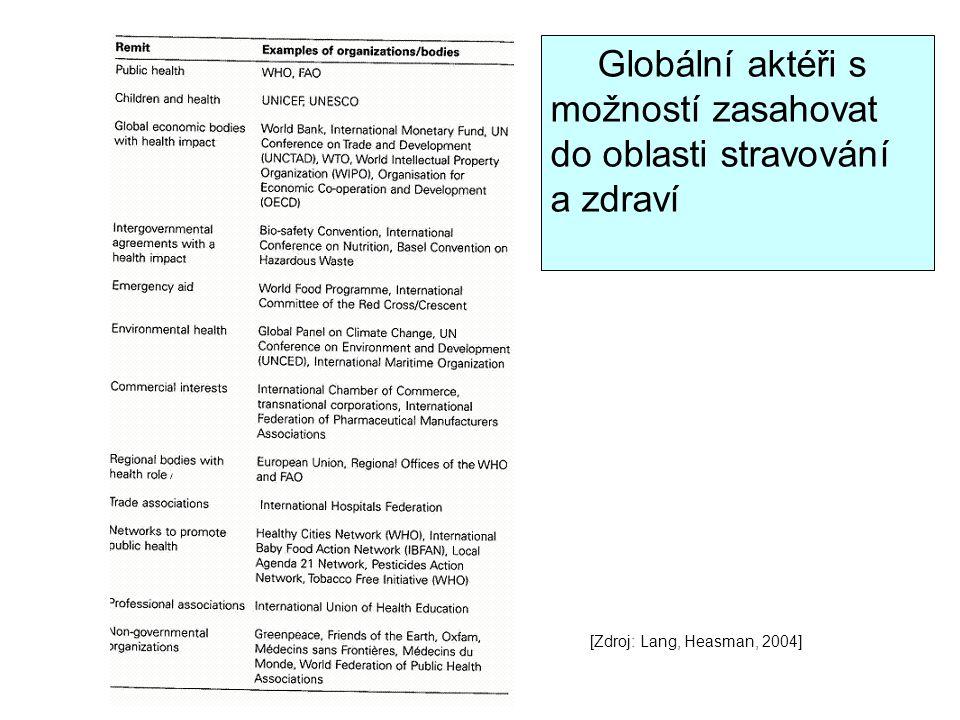 Globální aktéři s možností zasahovat do oblasti stravování a zdraví [Zdroj: Lang, Heasman, 2004]