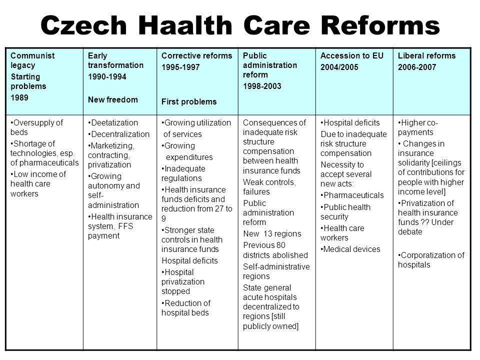 Czech Haalth Care Reforms Communist legacy Starting problems 1989 Early transformation 1990-1994 New freedom Corrective reforms 1995-1997 First problems Public administration reform 1998-2003 Accession to EU 2004/2005 Liberal reforms 2006-2007 Oversupply of beds Shortage of technologies, esp.