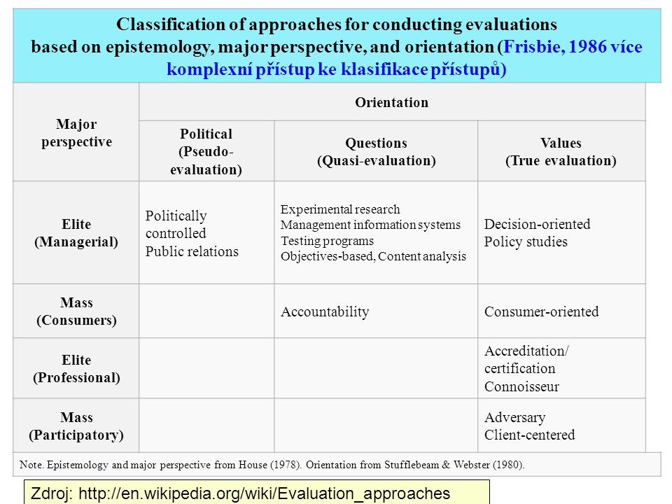 Classification of approaches for conducting evaluations based on epistemology, major perspective, and orientation (Frisbie, 1986 více komplexní přístup ke klasifikace přístupů) Major perspective Orientation Political (Pseudo- evaluation) Questions (Quasi-evaluation) Values (True evaluation) Elite (Managerial) Politically controlled Public relations Experimental research Management information systems Testing programs Objectives-based, Content analysis Decision-oriented Policy studies Mass (Consumers) AccountabilityConsumer-oriented Elite (Professional) Accreditation/ certification Connoisseur Mass (Participatory) Adversary Client-centered Note.