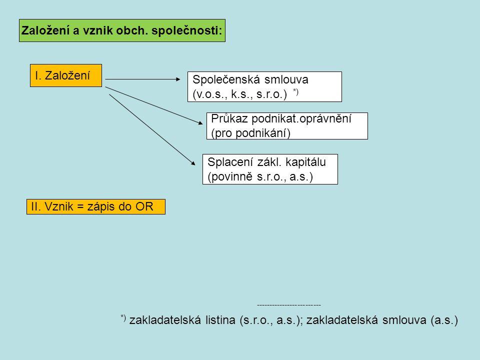 Založení a vznik obch. společnosti: Společenská smlouva (v.o.s., k.s., s.r.o.) *) I. Založení Průkaz podnikat.oprávnění (pro podnikání) Splacení zákl.