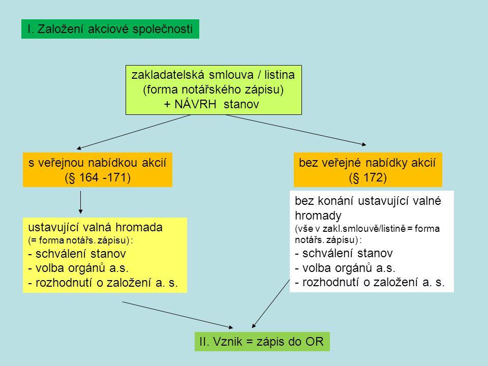 I. Založení akciové společnosti zakladatelská smlouva / listina (forma notářského zápisu) + NÁVRH stanov s veřejnou nabídkou akcií (§ 164 -171) bez ve