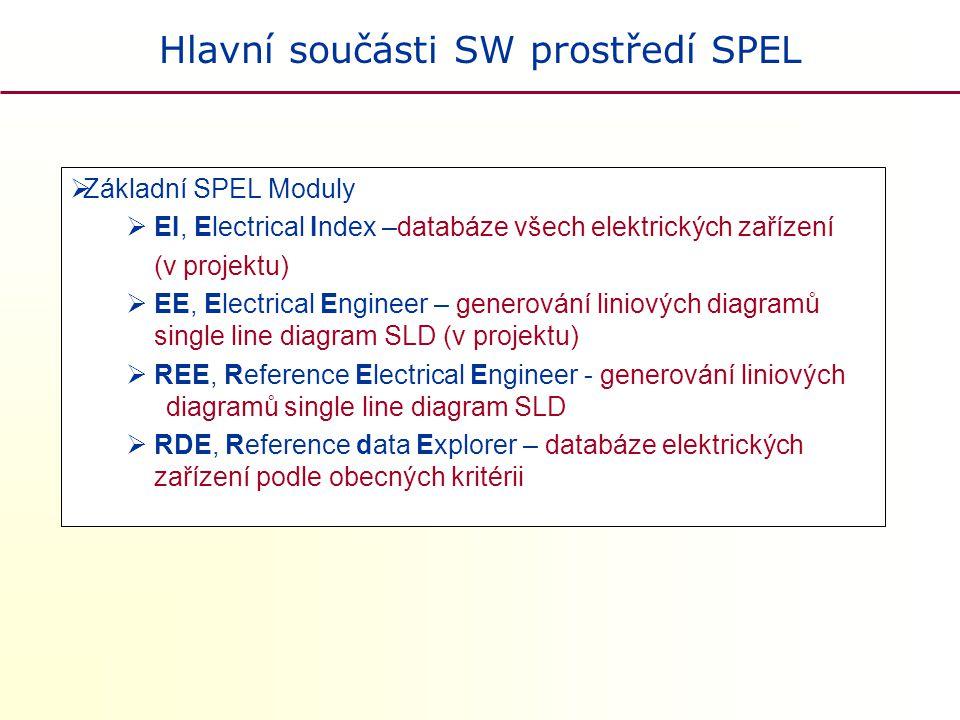 Hlavní součásti SW prostředí SPEL