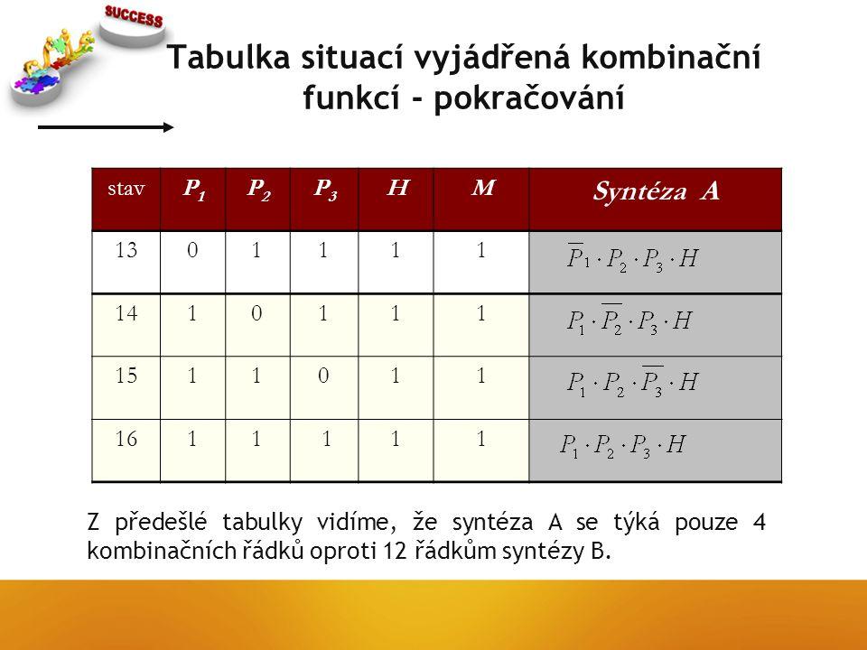 Tabulka situací vyjádřená kombinační funkcí - pokračování stavP1P1 P2P2 P3P3 HM Syntéza A 1301111 1410111 1511011 1611 111 Z předešlé tabulky vidíme, že syntéza A se týká pouze 4 kombinačních řádků oproti 12 řádkům syntézy B.