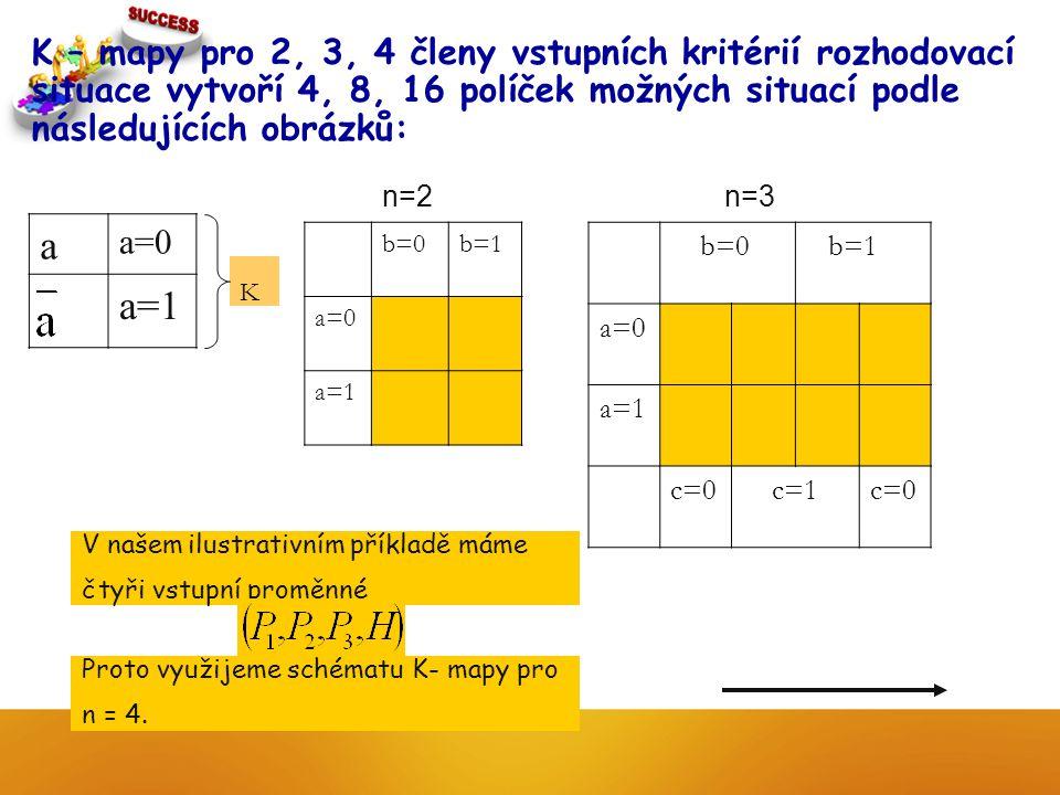 K – mapy pro 2, 3, 4 členy vstupních kritérií rozhodovací situace vytvoří 4, 8, 16 políček možných situací podle následujících obrázků: K a a=0 a=1 b=0b=1 a=0 a=1 n=2 b=0 b=1 a=0 a=1 c=0 c=1c=0 n=3 V našem ilustrativním příkladě máme čtyři vstupní proměnné Proto využijeme schématu K- mapy pro n = 4.