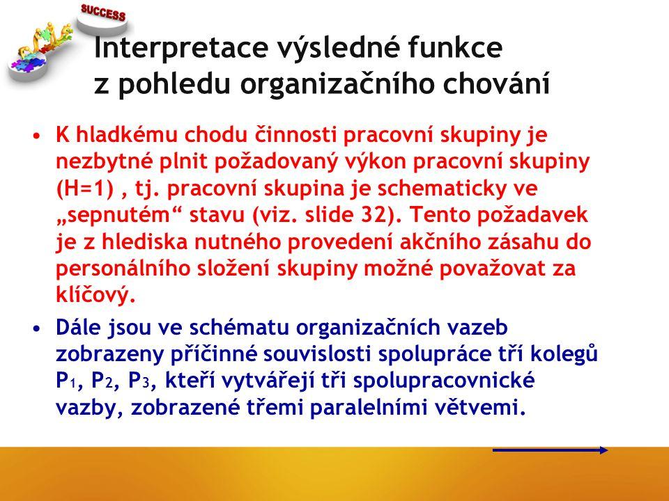 Interpretace výsledné funkce z pohledu organizačního chování K hladkému chodu činnosti pracovní skupiny je nezbytné plnit požadovaný výkon pracovní skupiny (H=1), tj.