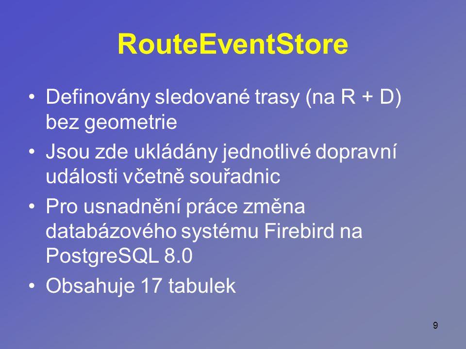 9 RouteEventStore Definovány sledované trasy (na R + D) bez geometrie Jsou zde ukládány jednotlivé dopravní události včetně souřadnic Pro usnadnění práce změna databázového systému Firebird na PostgreSQL 8.0 Obsahuje 17 tabulek