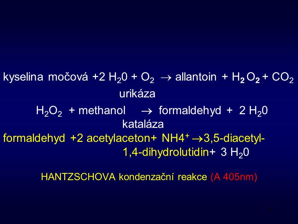 41 kyselina močová +2 H 2 0 + O 2  allantoin + H 2 O 2 + CO 2 urikáza H 2 O 2 + methanol  formaldehyd + 2 H 2 0 kataláza formaldehyd +2 acetylaceton+ NH4 +  3,5-diacetyl- 1,4-dihydrolutidin+ 3 H 2 0 HANTZSCHOVA kondenzační reakce (A 405nm)