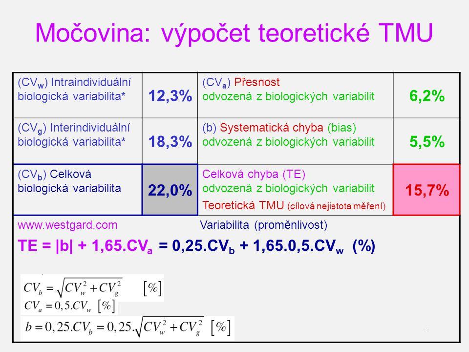 6 Močovina: výpočet teoretické TMU 6 (CV w ) Intraindividuální biologická variabilita* 12,3% (CV a ) Přesnost odvozená z biologických variabilit 6,2% (CV g ) Interindividuální biologická variabilita* 18,3% (b) Systematická chyba (bias) odvozená z biologických variabilit 5,5% (CV b ) Celková biologická variabilita 22,0% Celková chyba (TE) odvozená z biologických variabilit Teoretická TMU (cílová nejistota měření) 15,7% www.westgard.com Variabilita (proměnlivost) TE = |b| + 1,65.CV a = 0,25.CV b + 1,65.0,5.CV w (%)