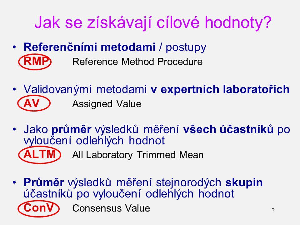 7 Referenčními metodami / postupy RMP Reference Method Procedure Validovanými metodami v expertních laboratořích AV Assigned Value Jako průměr výsledků měření všech účastníků po vyloučení odlehlých hodnot ALTM All Laboratory Trimmed Mean Průměr výsledků měření stejnorodých skupin účastníků po vyloučení odlehlých hodnot ConV Consensus Value Jak se získávají cílové hodnoty?