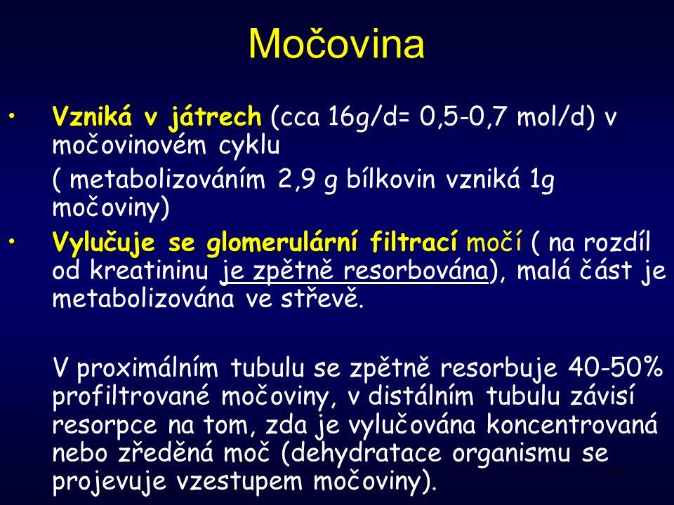 9 Močovina Vzniká v játrechVzniká v játrech (cca 16g/d= 0,5-0,7 mol/d) v močovinovém cyklu ( metabolizováním 2,9 g bílkovin vzniká 1g močoviny) Vylučuje se glomerulární filtracíVylučuje se glomerulární filtrací močí ( na rozdíl od kreatininu je zpětně resorbována), malá část je metabolizována ve střevě.